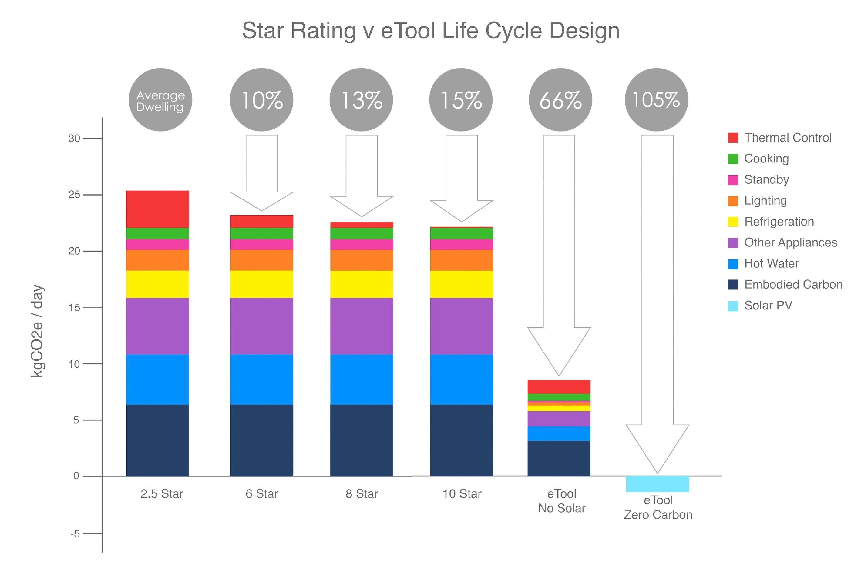 Star Rating v eTool Rating Life Cycle Design Small
