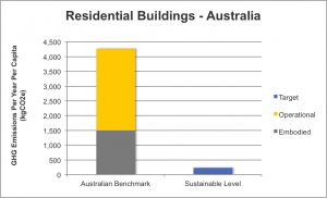 Australian Residential Buildings