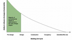 Building Life Cycle Environmental Influence