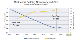 Australian Residential Building Functionality Trends