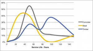 Service Life of Structure Type